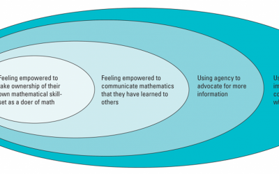 Agency and Voice: A Push for Greater Equity and What it Looks Like in Math