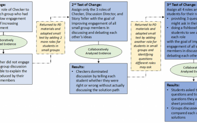 Tests of Change Lead to Meaningful Student Engagement in Mathematics